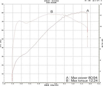 '07 FXDB グラフ
