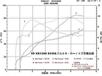 '09 XR1200 グラフ