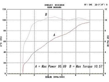 '00 XL1200S グラフ