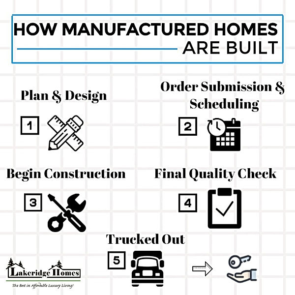 How manufactured homes are built