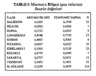Türkiye Florür Tablosu