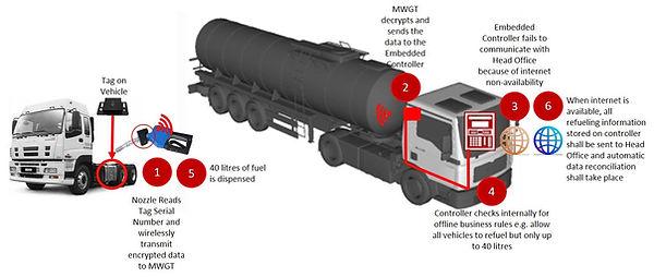 tankermatic-Offline.jpg