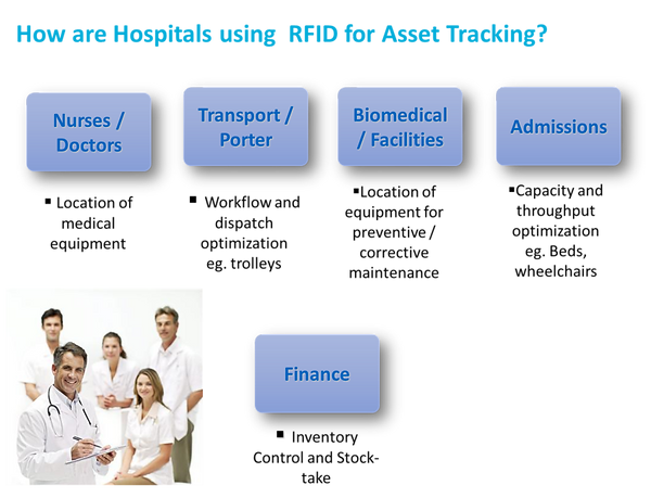 RFID Asset Tracking.png