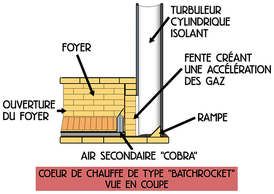 2019-11-10_vue_coupe_batchrocket.png