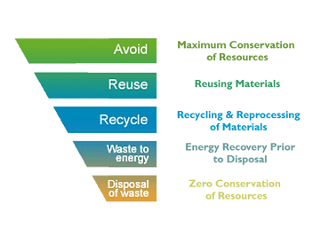 Waste Management Hierarchy.png