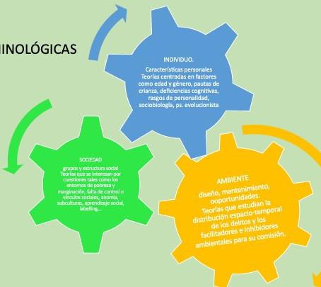 Evolución histórica de la Criminología Ambiental