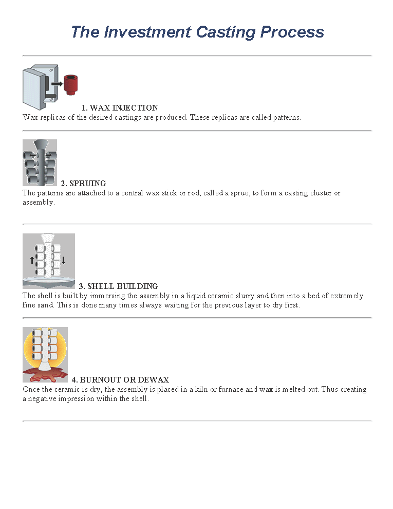 Investment Casting Process_Page_1.png