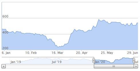 manolete funding share price graph