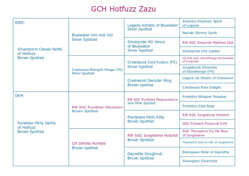 Zazu pedigree web - Copy.png