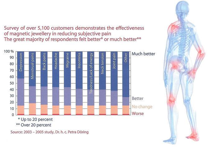 Een staafdiagram van het pijnverzachtende effect van magneetsieraden bij verschillende aandoeningen