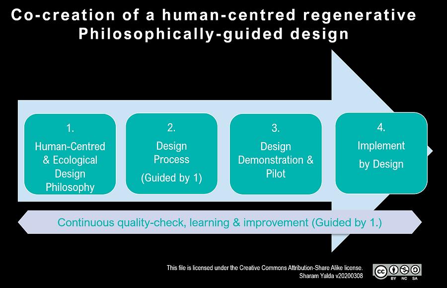 Human-CentredPhilosophicallyGuided-v2020