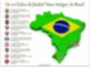 Os 10 Clubes de futebol 'Mais Antigos' do Brasil