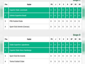 Copa Sub 19... Confira a configuração dos Grupos da 2ª Fase do Certame