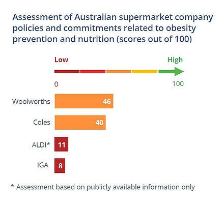 Inside our supermarkets - graph - 2.JPG