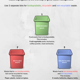Waste Segragation poster