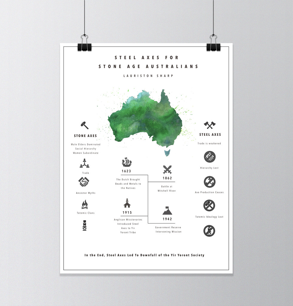 Steel Axe Poster