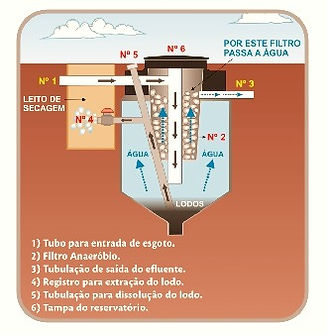 Funcionamento do Biodigestor