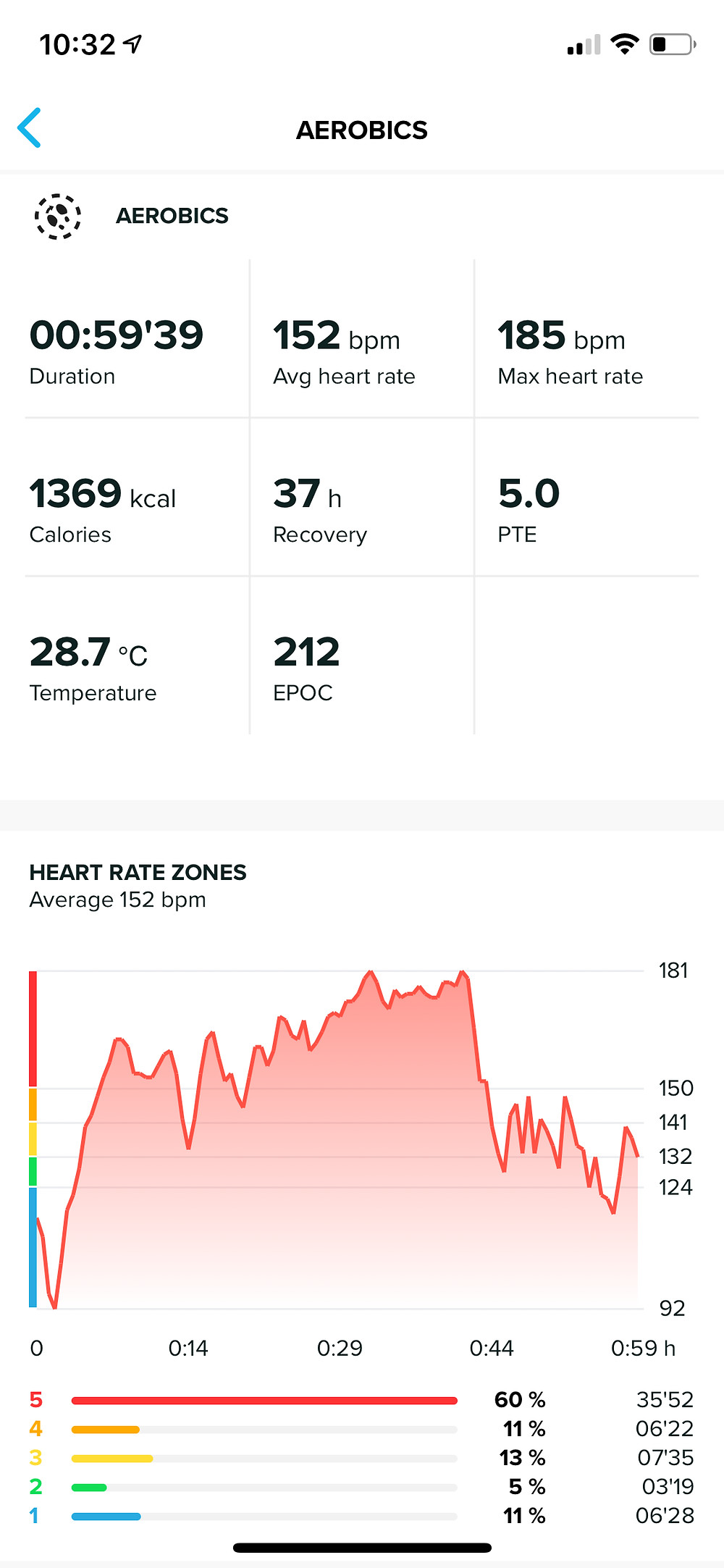 Workout metrics