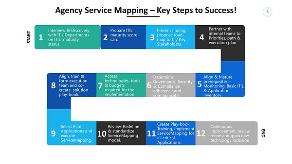 Agency Service Mapping .jpg