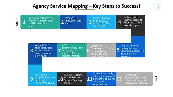 Agency Service Mapping .jpg
