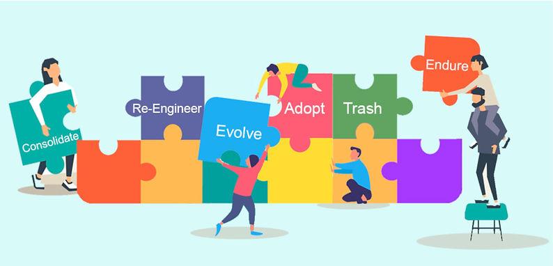 CREATE framework digital transformation.