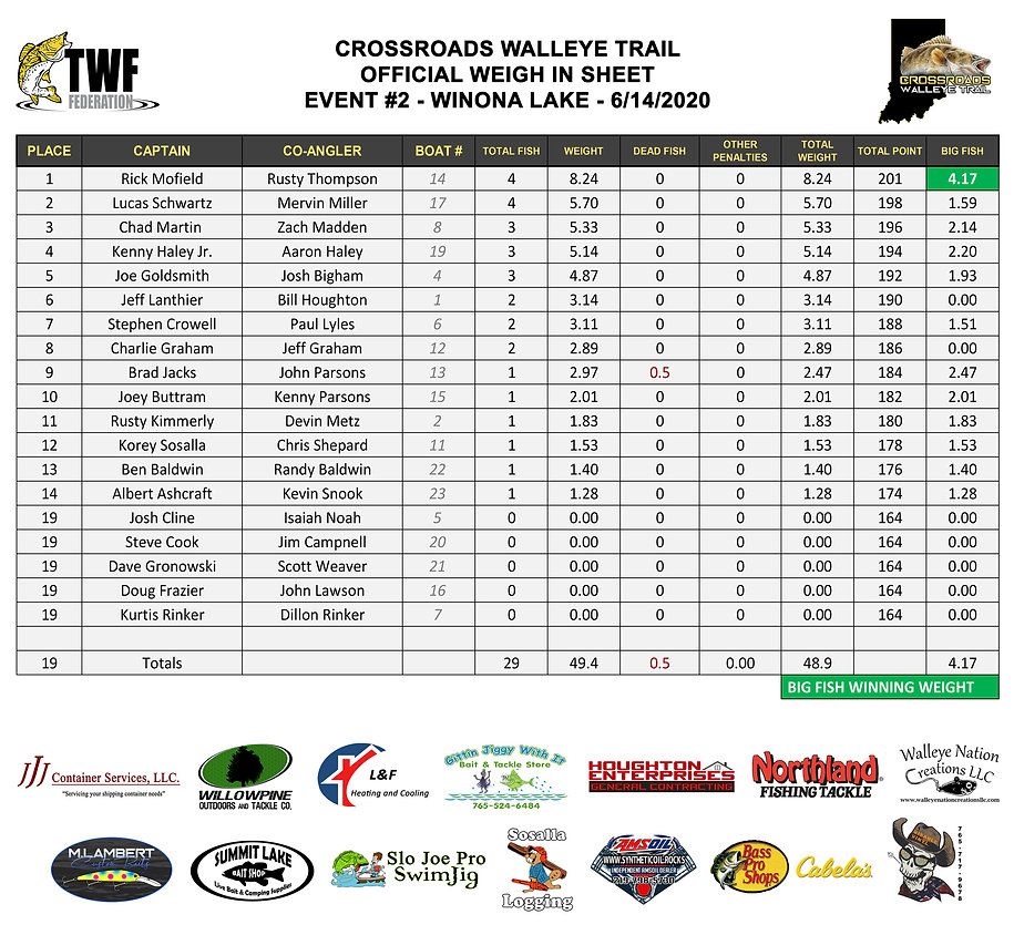 2020-06-14 - Winona - Results.jpg