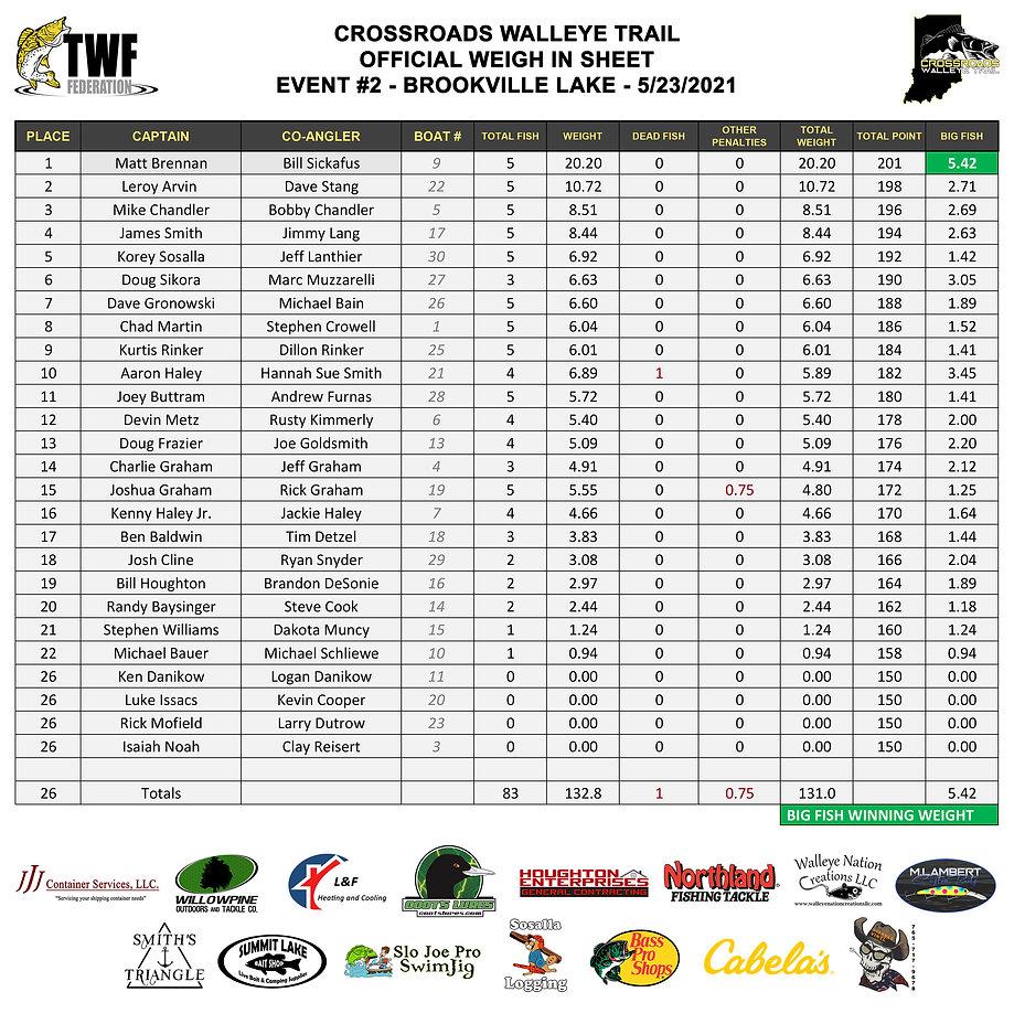 2021-05-23 - Brookville - Results.jpg