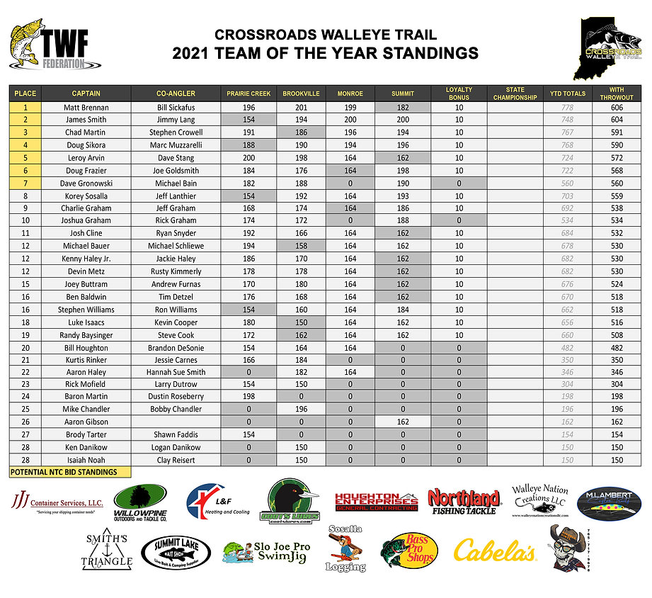 2021 - CWT - Team of the Year - Image 3.jpg
