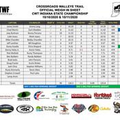 2020-08-09 - Brookville Champ - Results.