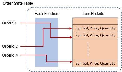 EMSE Order Table.jpg