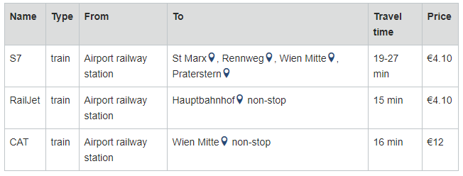 Vienna airport train prices