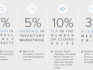 Manhattan Q3 Report: Increased Inventory, Contracts, and Price in the Higher End of the Market