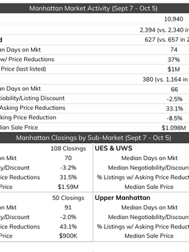 The Market: Q3 Data & Fall Trends