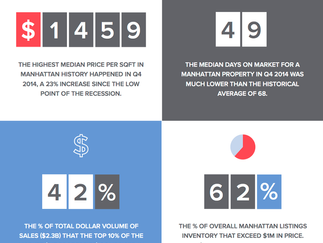 Manhattan Q4 Report: Coops leading the pack