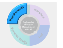 For Product Engineering and Requirements Management, IBM Watson AI is Proving its Value