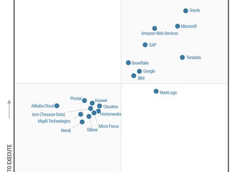 Google Cloud named a Leader in Gartner's IaaS Magic Quadrant… again
