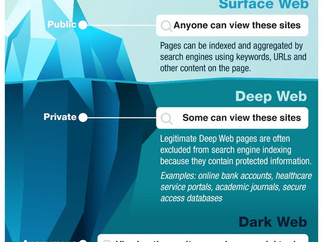 The Surface Web, Deep Web, and Dark Web Explained