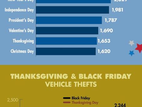 'Tis the Season to Steal! Car Thieves Prosper During the Holiday Season