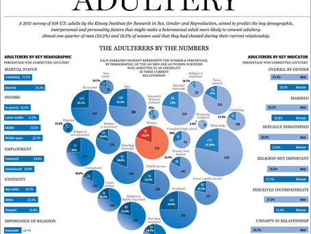 The Demographics of Infidelity Infographic According to 2011 Survey