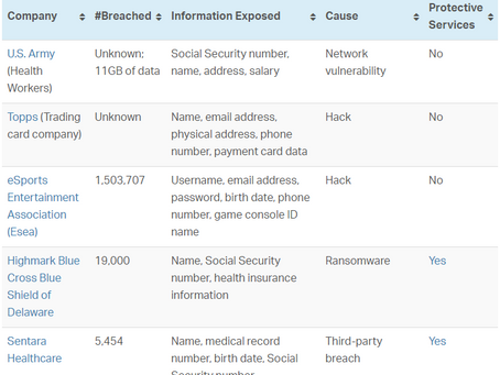 Breaches Happen Frequently but are Often Under-Reported