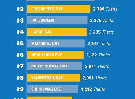 NCIB Annual Holiday Theft Report