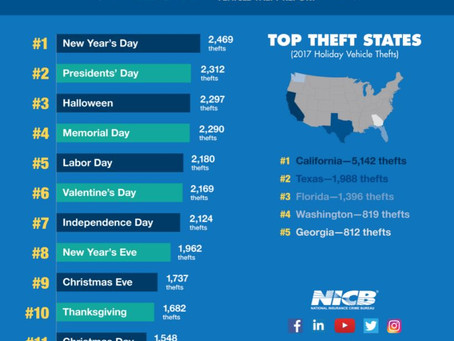 Which Holiday Ranks Highest for Vehicle Thefts?