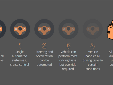 The Levels of Vehicle Automation
