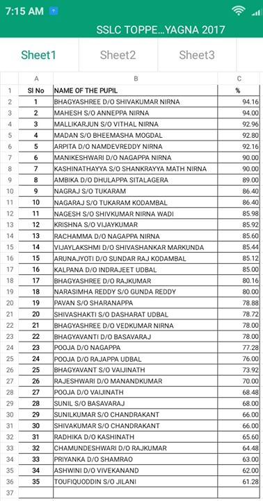 Dear All, It is a great day for Sahabalve! We are extremely happy for the 10th standard results which have been collected by the Gurus at ru