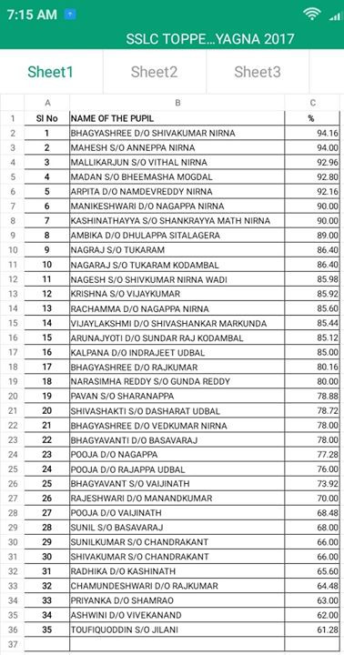 10th standard results  Jnana Yagna Students