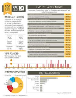 ColumbusCEO Infographic