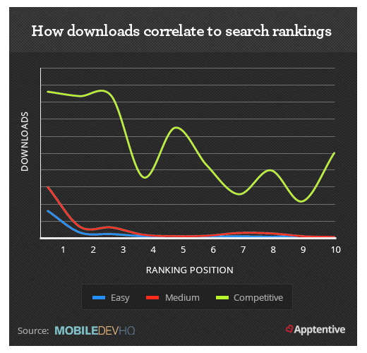 app store optimization is bolstered by a high number of downloads