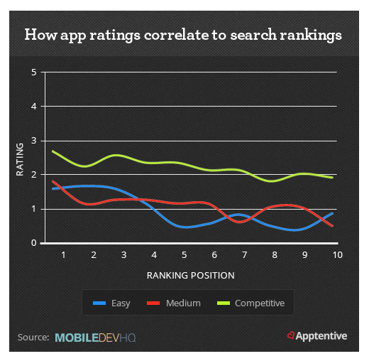 ASO relies heavily on reviews and ratings in the app store and play store