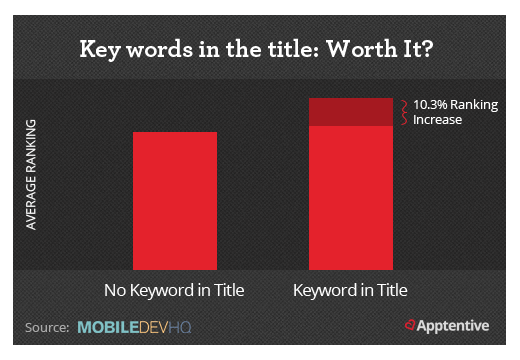 app store optimization is helped by putting keywords in titles