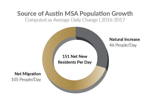 PRE - Why Austin Grahpics 2020 - Sources